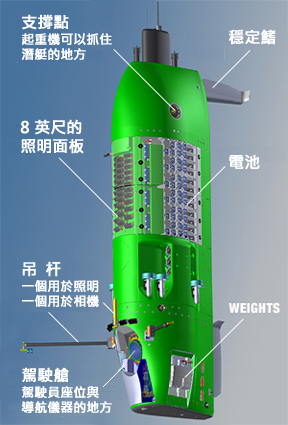 DEEPSEA CHALLENGER submersible - image courtesy of Acheron Project Pty. Ltd.